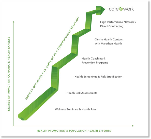 Graph showing degree of impact corporate health expense has on health promotion and population health efforts